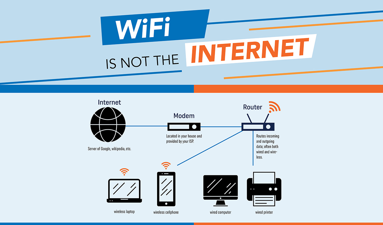 Wifi is Not the Internet